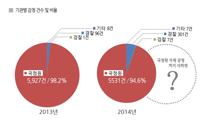 20150521 기관별 감청 비율